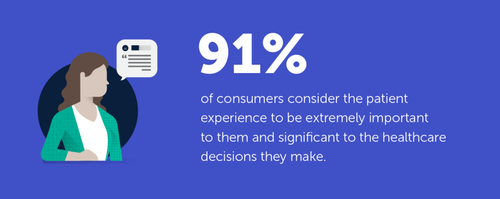 91% of consumers consider the patient experience to be extremely important to them and significant to the healthcare decisions they make.