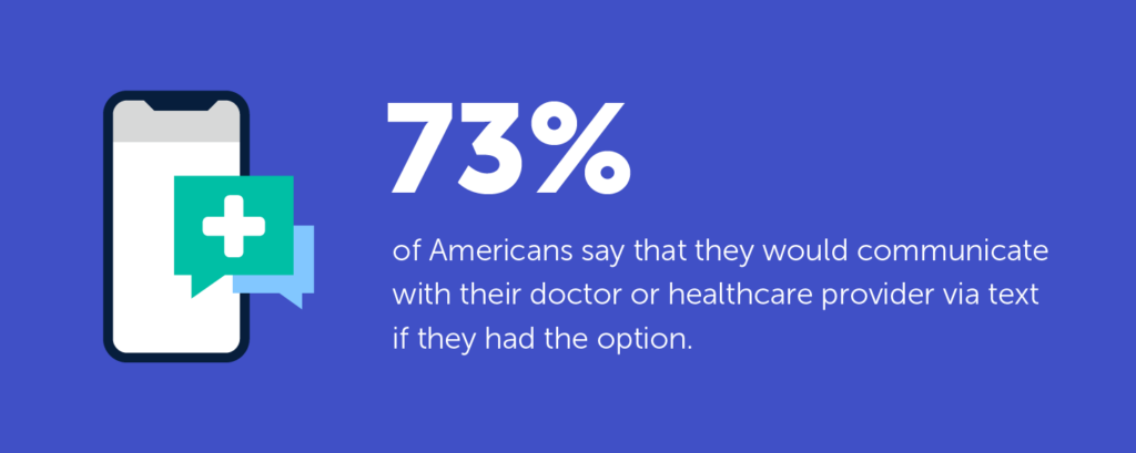 "73% of Americans said ""yes"" when asked ""If you had the option to communicate with your doctor or healthcare provider via text, would you do so?"""